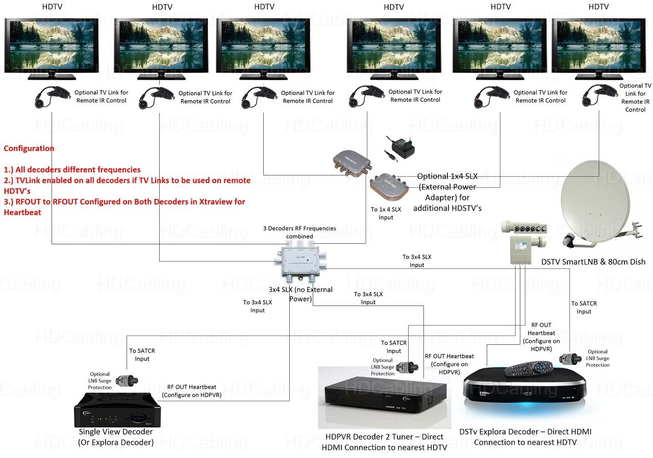 Active RF Splitter 3-in 4-out DSTV Splitter for Xtraview Installations