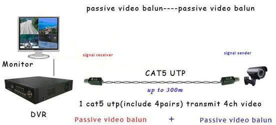 Passive BNC CCTV Camera CAT6 Balun SET - Transmitter and Receiver Adapters