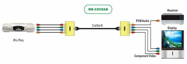 Component Video & Digital Coaxial Audio Balun / Extender over CAT5e / CAT6 Cable up to 305 meter