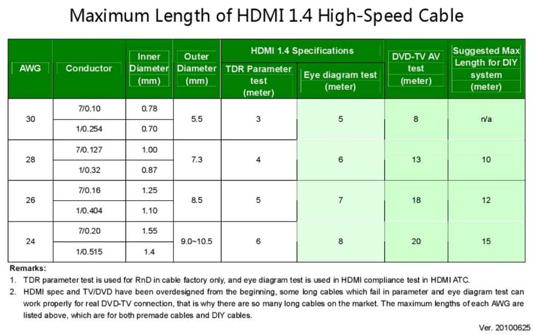 HDMI Crimp Connector (Field Terminated HDMI Connector) / HDMI Head with Metal Casing