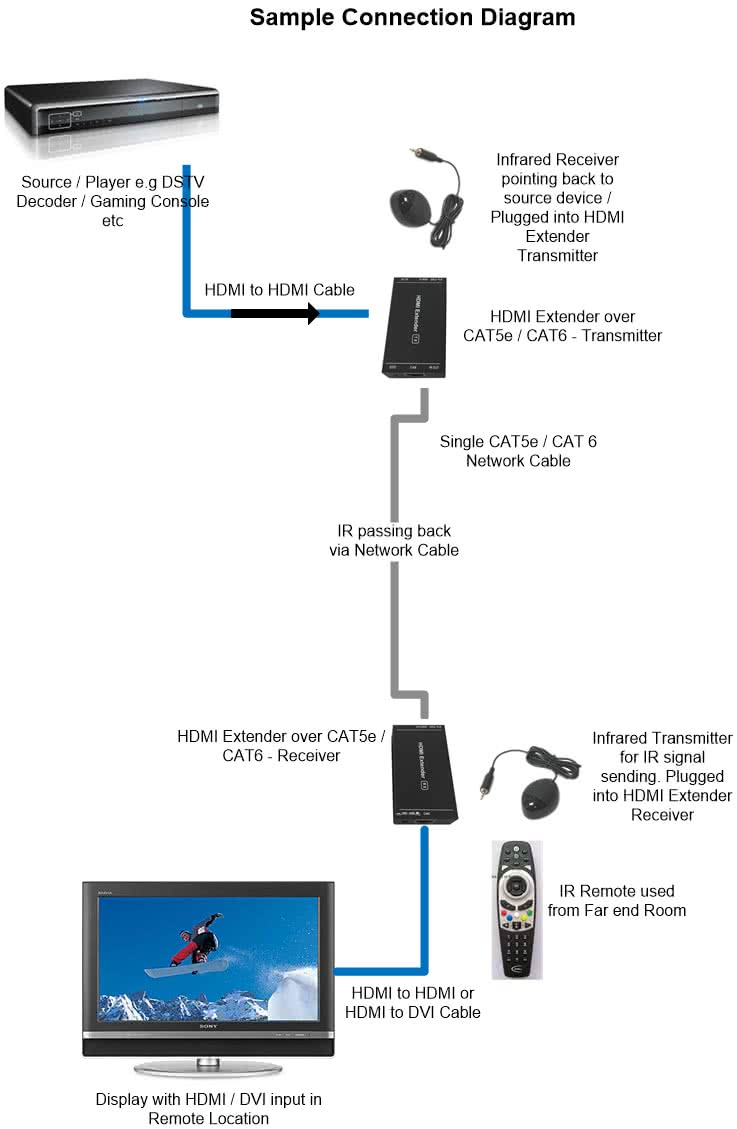 HDMI Extender Balun over CAT5e/6 | Including Infrared up to 50 meter