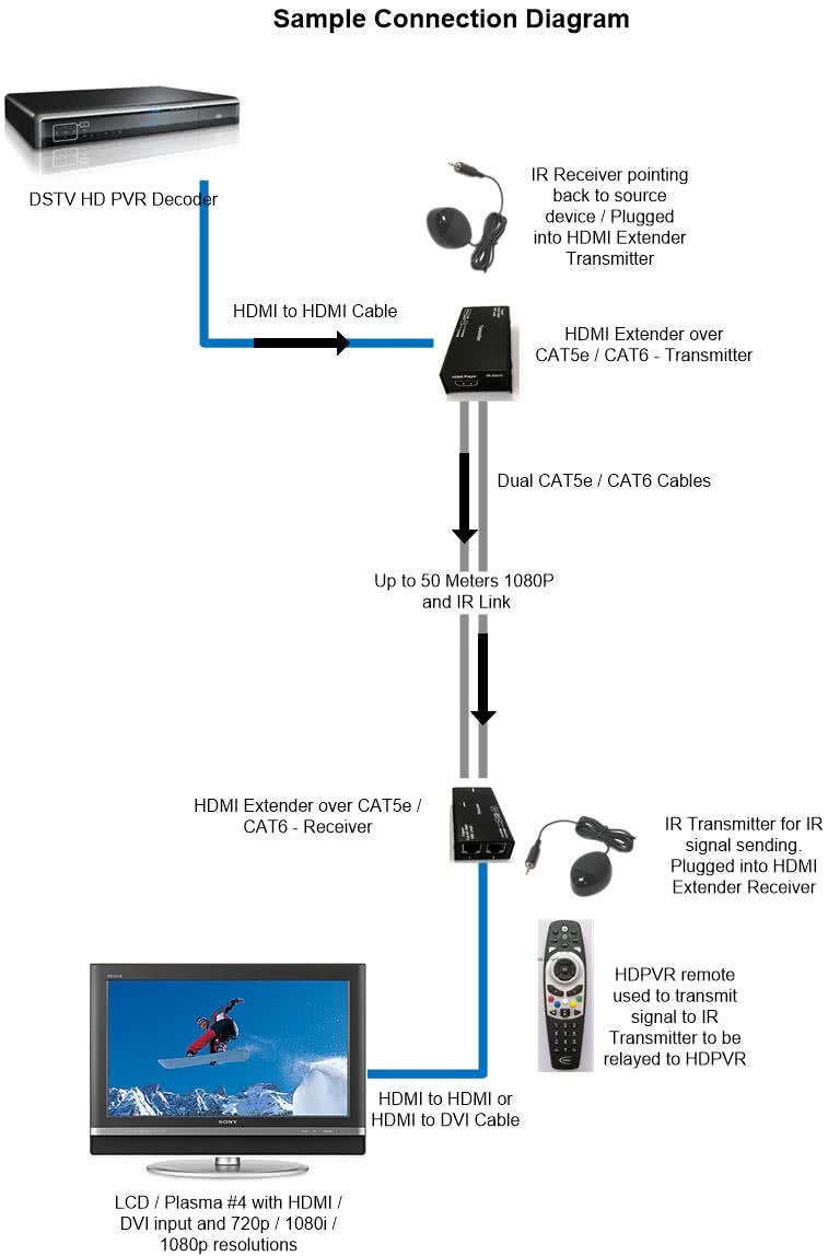 3D HDMI Extender over CAT5e / CAT6 Balun - Including IR up to 50 meter 1080p / 80m 720p