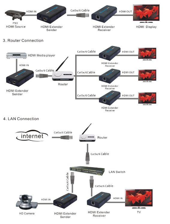 1xN HDMI over IP | HDMI over Network LAN | Transmitter