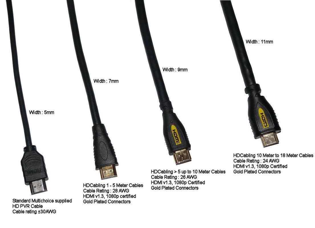 15 Meter HDMI to HDMI v1.4 Cable - Gold Plated, High Speed, Supports up to 4K resolutions, 3D, Ethernet Channel