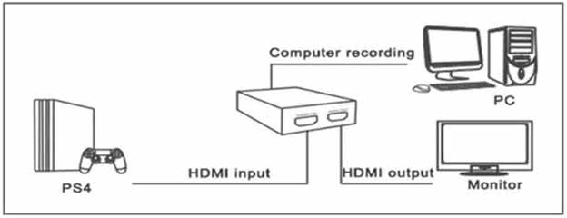 HDMI Video Recorder - HDMI-IN to HDMI-OUT via USB 3.0 to PC for recording / Record HDMI Stream / Capture HDMI Video Feeds 1
