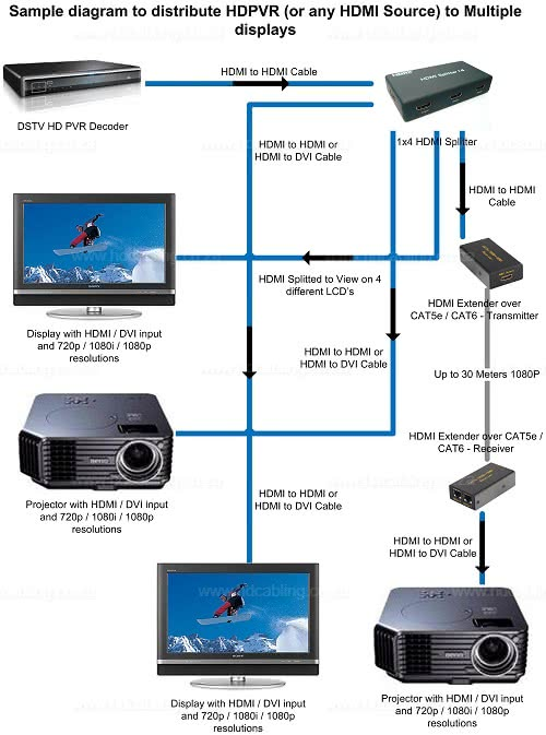 OVHD, DSTV / HDPVR (or Explora) Sample Distribution diagram to multiple displays 2
