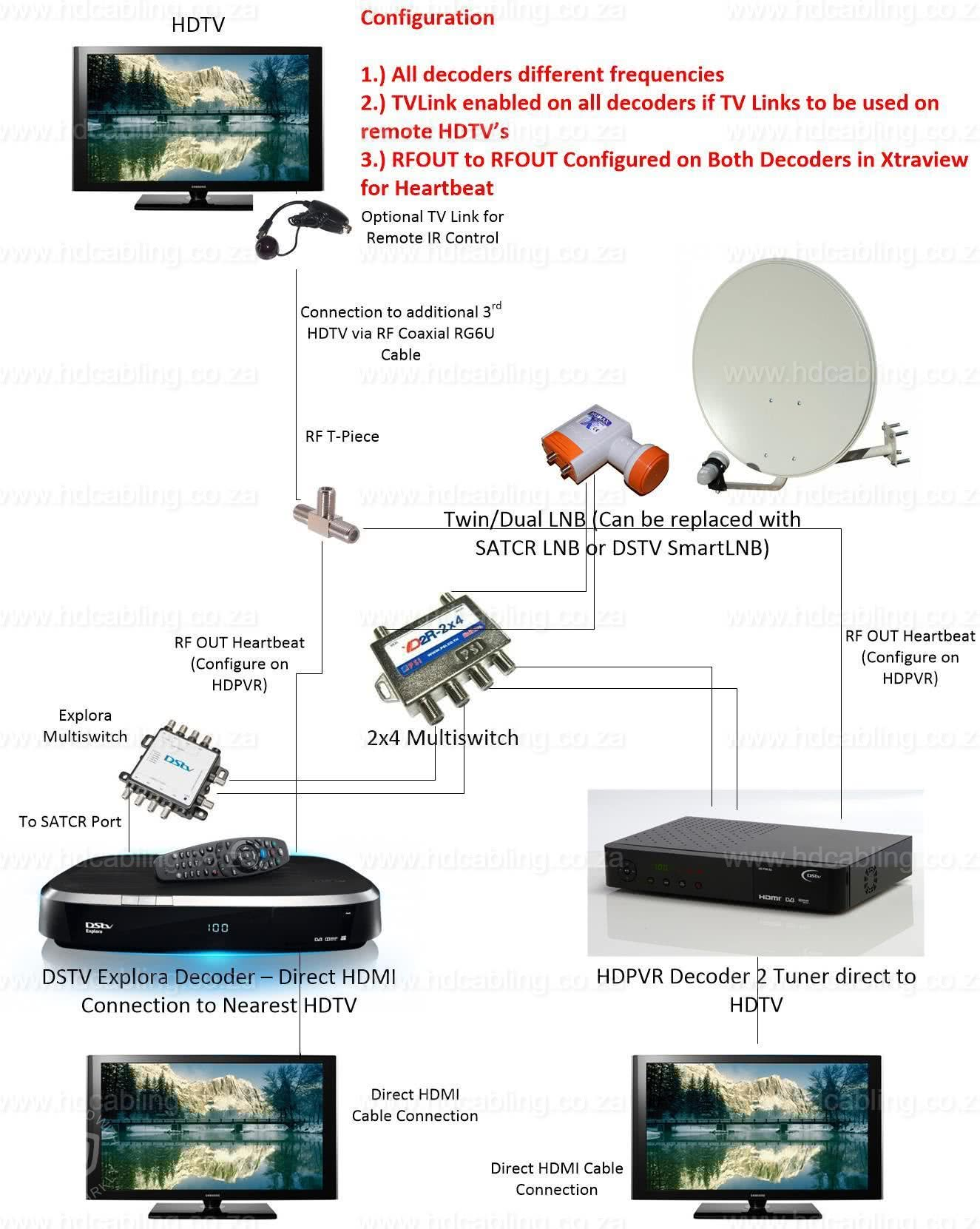DSTV XtraView Installation & Frequencies (User Bands) for Multichoice Explora/HDPVR and other decoders 7
