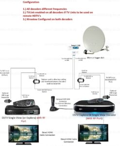 DSTV XtraView Installation & Frequencies (User Bands) for Multichoice Explora/HDPVR and other decoders 2