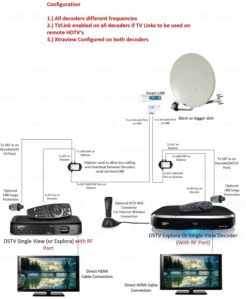 2-Port MultiChoice DSTV Smart LNB (SLNB) for Explora or Xtraview Installations