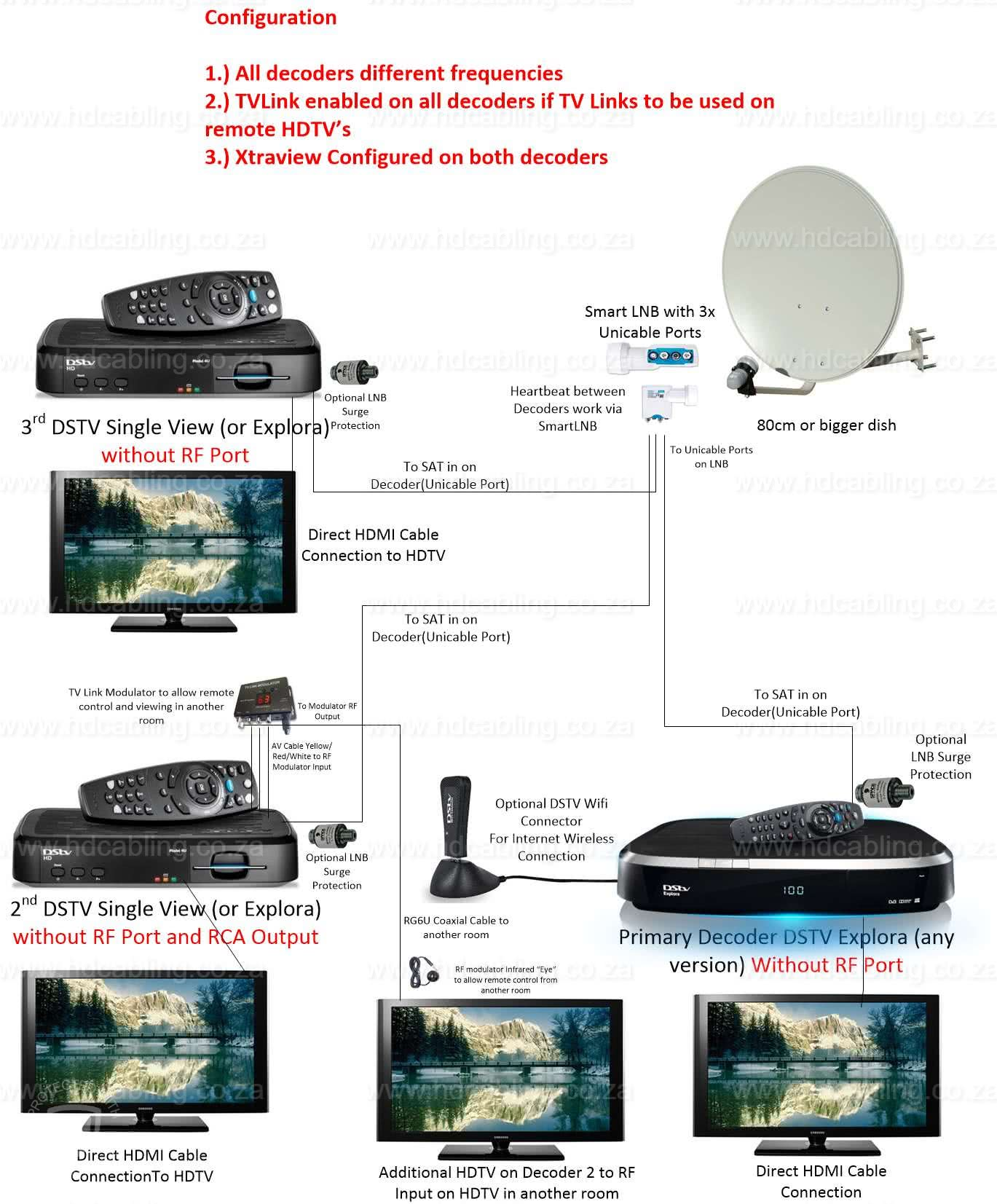 DSTV XtraView Installation & Frequencies (User Bands) for Multichoice Explora/HDPVR and other decoders 1