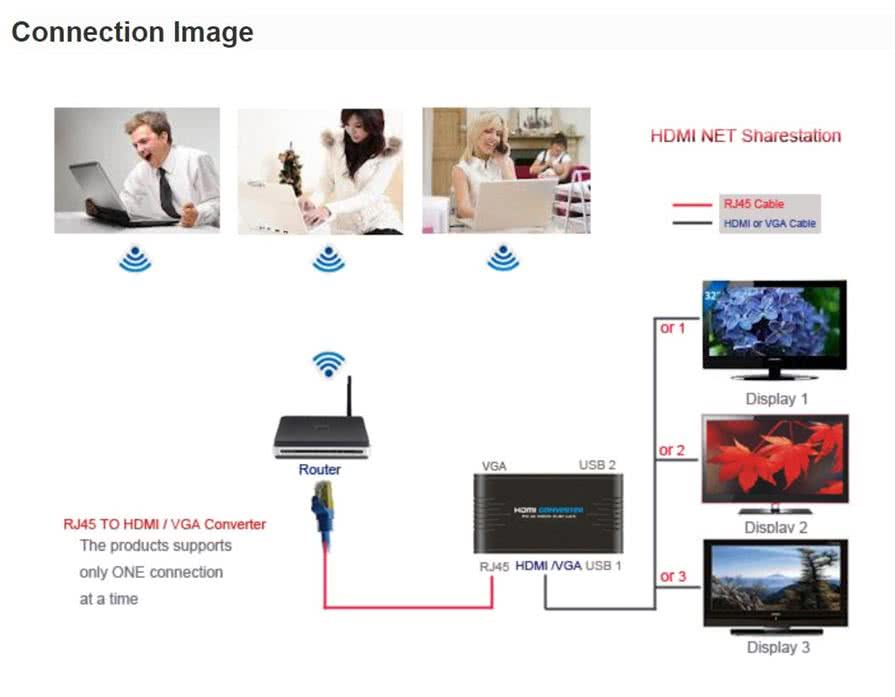 PC to Remote VGA or HDMI Display via Network LAN - LAN to HDMI Zero Client