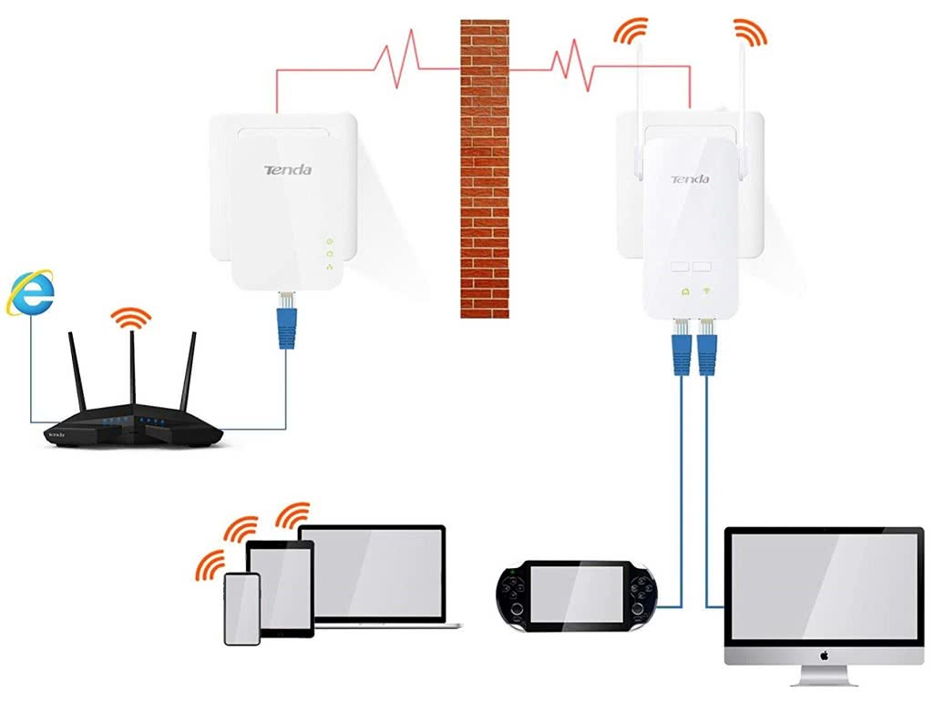 WIRELESS KIT - Wifi & Gigabit Ethernet over Powerline | Tenda
