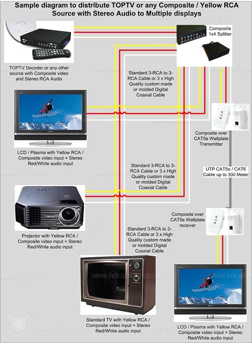 ovhd  dstv explora installation diagram   sample cat 5 pinout diagram