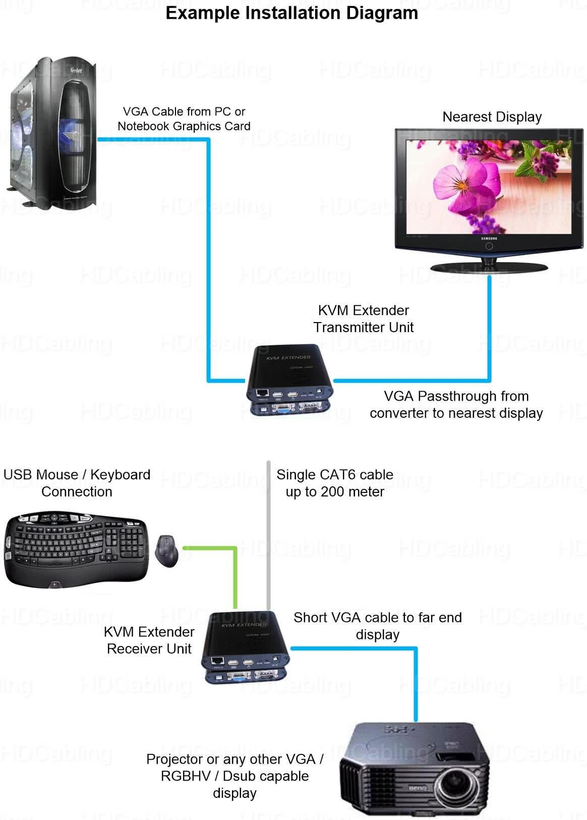 200 Meter USB & VGA KVM Video Extender over CAT5e / CAT6 - VGA / Keyboard / Mouse