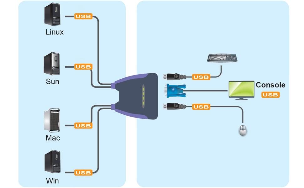 4-Port USB VGA KVM Switch INCLUDING 4 x USB / VGA KVM Cables