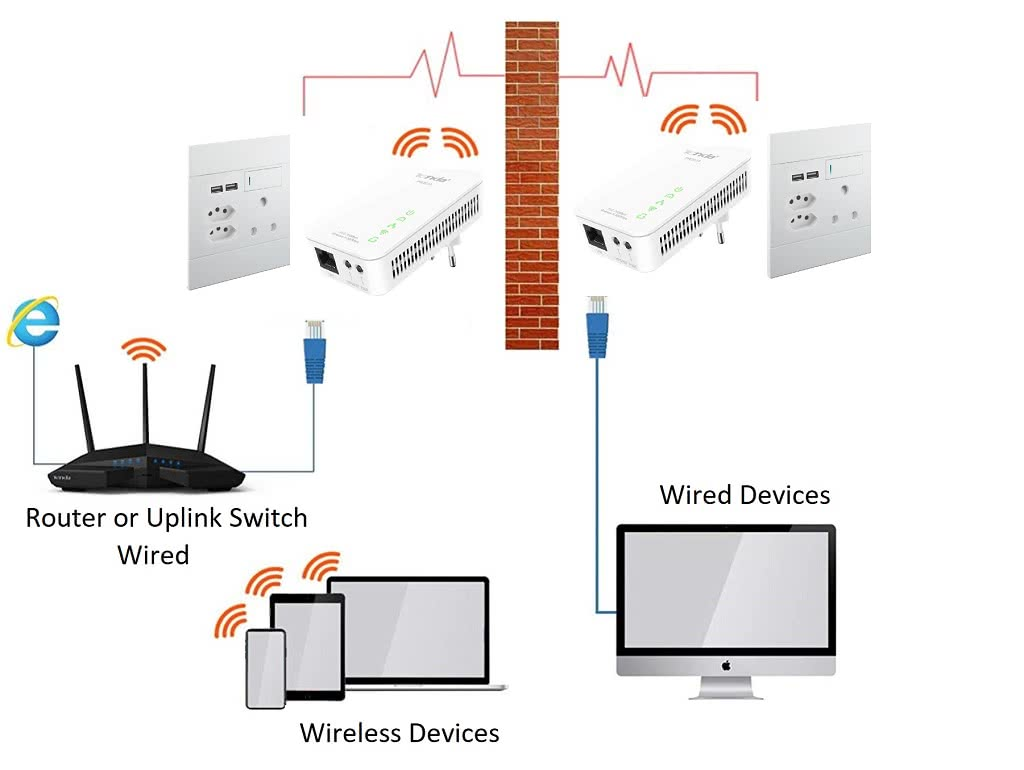 WIRELESS 200Mbps Fast Ethernet Network over Power Line Adapter | Tenda