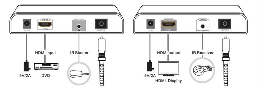HDBitT HDMI over Fiber Optic Cable Extender / Balun up to 20km