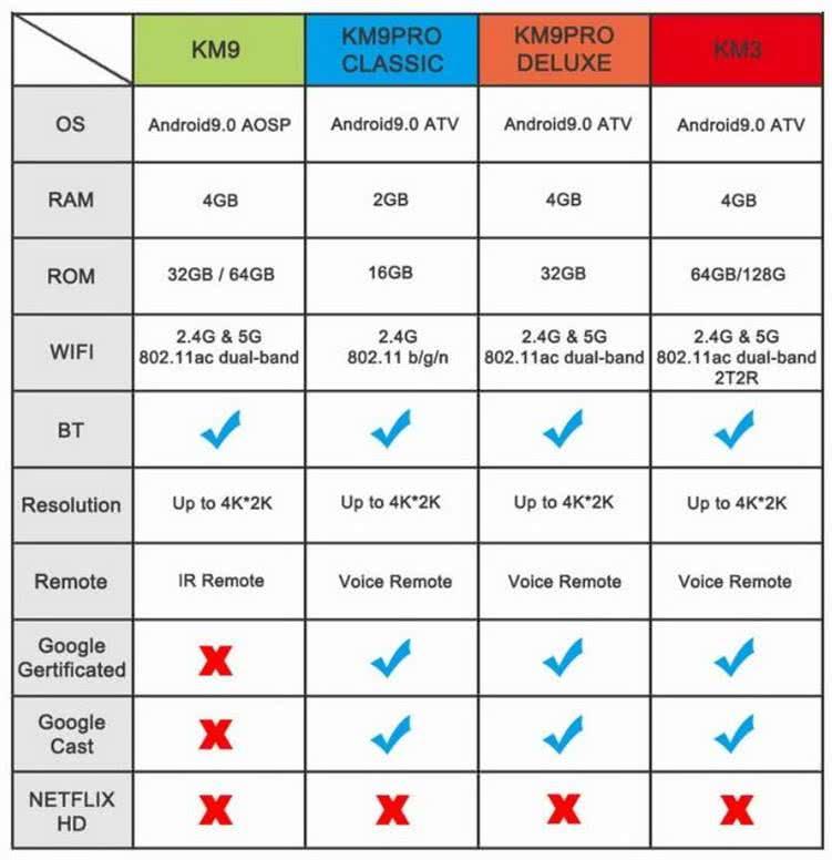 MeCool KM9 Pro TV Box 4k Ultra HD AndroidTV 9.0 Google Certified Media Player - DSTV Now 10