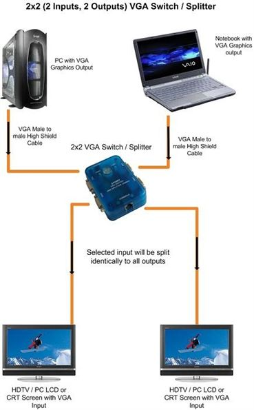 2x2 VGA Matrix Switch / Splitter Combo Example installation diagram