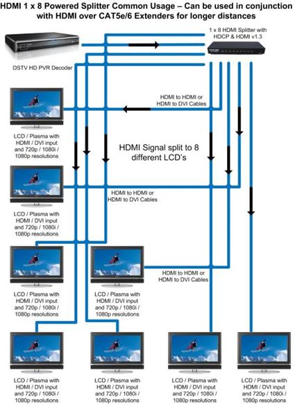 1 X 8 HDMI Splitter Wiring Diagram