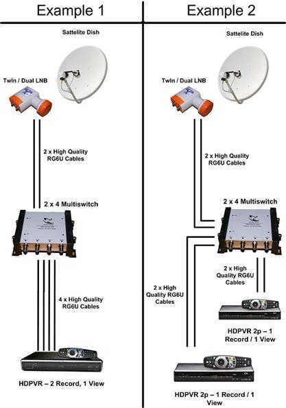2x4 Multiswitch Installation Diagram