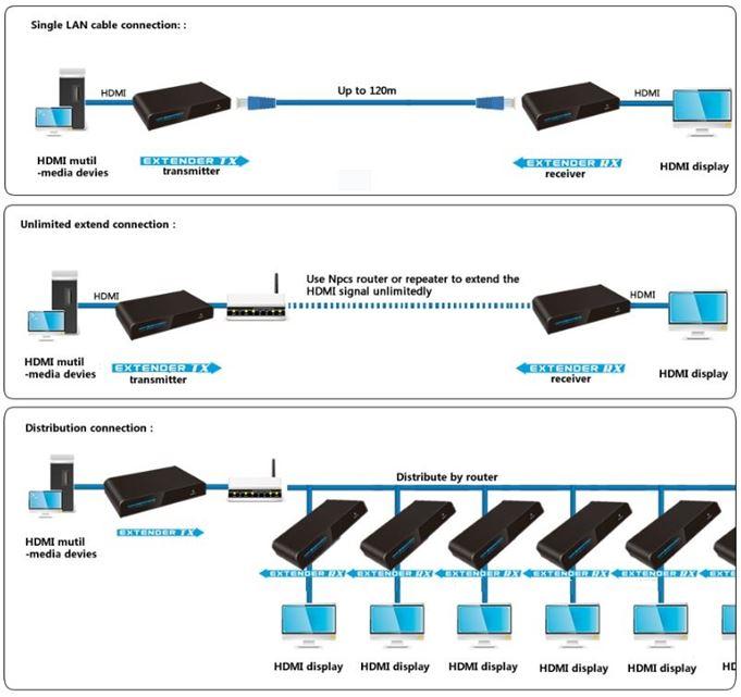 3D_IR_HDMI_over_LAN_Network_Extender_Balun_Connection_Diagram