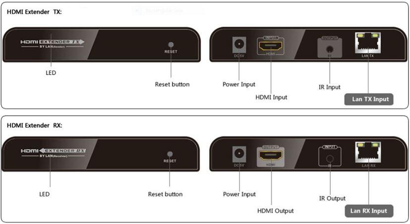 3D_IR_HDMI_over_LAN_Network_Extender_Balun_Port_Specifications