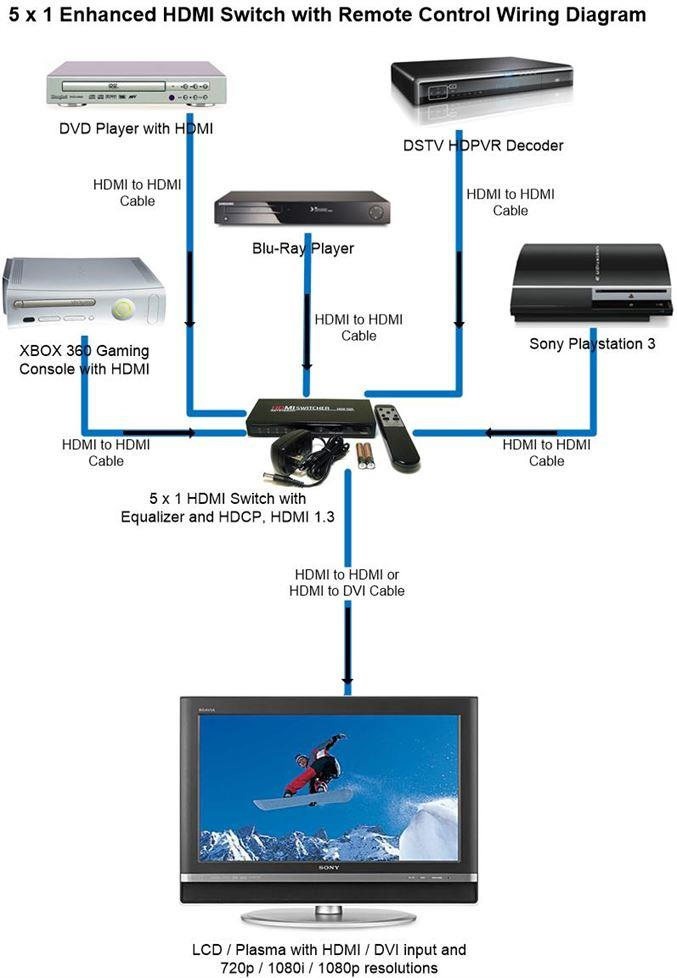 5 X 1 HDMI Switch Wiring Diagram