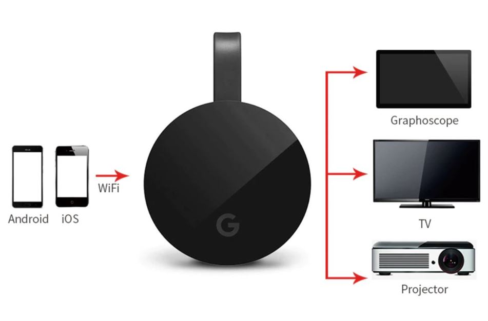 Anycast G2 Plus Chromecast / HDMI Miracast Dongle - Screen Mirroring onto HDTV