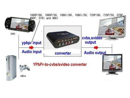 YPbPr to Svideo / Component to RCA / Composite converter