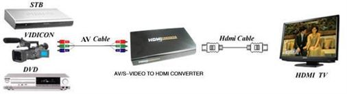 Connection Diagram RCA Composite or Svideo to HDMI_Adapter=