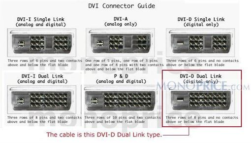 DVI-D Dual Link indication