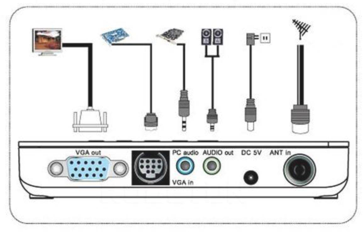 External TV Tuner   Analogue RF to VGA Converter with UHF/VHF Scanner   RCA to VGA Converter