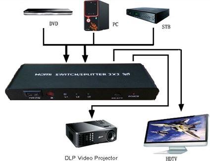 2x2 HDMI Switch / Splitter 4k Ultra HD - HDMI Selector