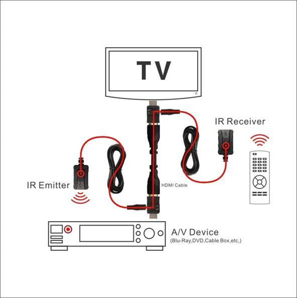 HDMI_IR (Infrared)_Injection_Kit_Sample_Diagram