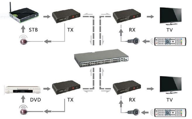 Transmitter ONLY - HDMI over Ethernet LAN Matrix Extender / Splitter - Supports TCP/IP