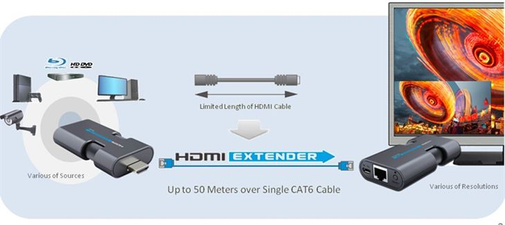 Compact HDMI Extender over CAT5e / CAT6 Networking Cable up to 50 meter