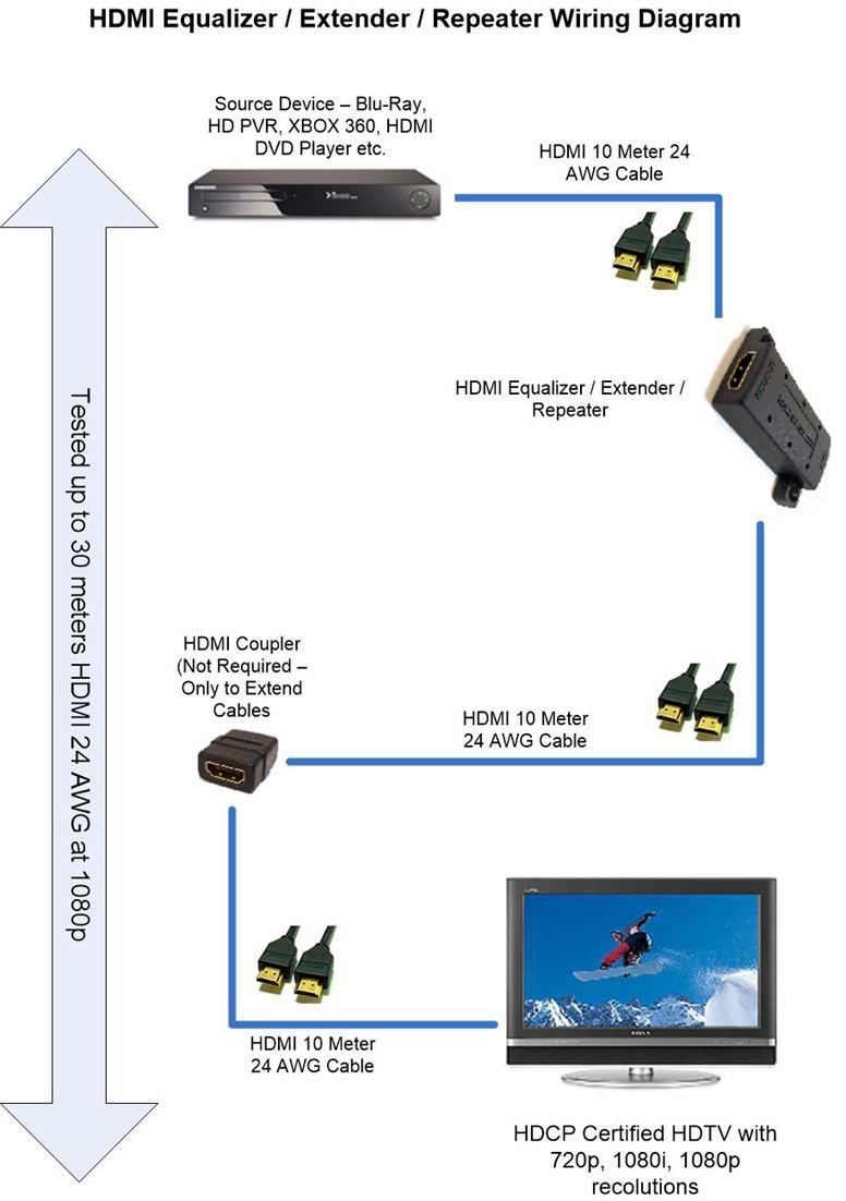 HDMI Repeater Extender Equalizer Wiring Diagram