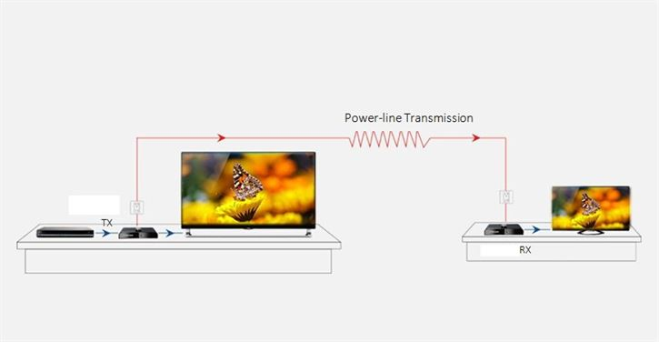 HDMI over Powerline (HDBitT) Extender Set - Transmit HDMI over 220 volt power line