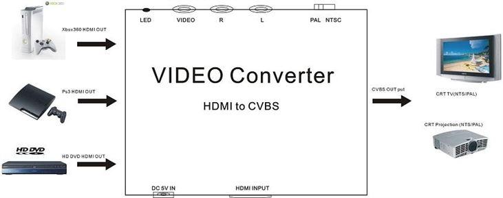 HDMi to AV Converter Installation diagram