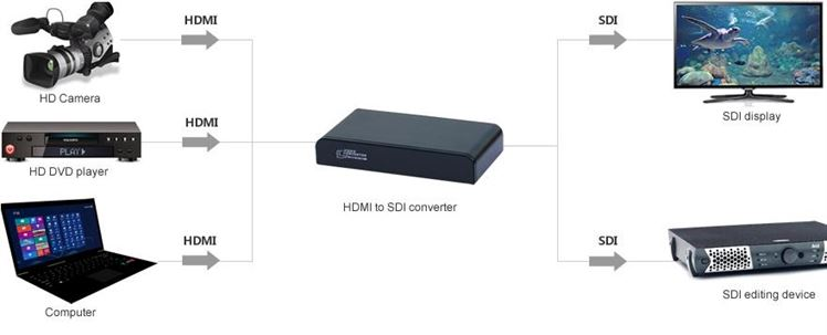 HDMI to SDI - HDMI Over Coax RG6u Connection Diagram