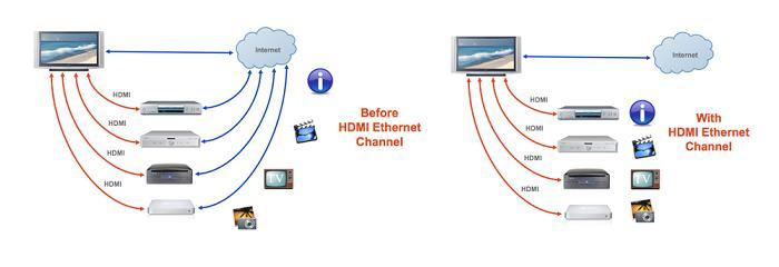 HDMI v1.4 before and after Ethernet Channel