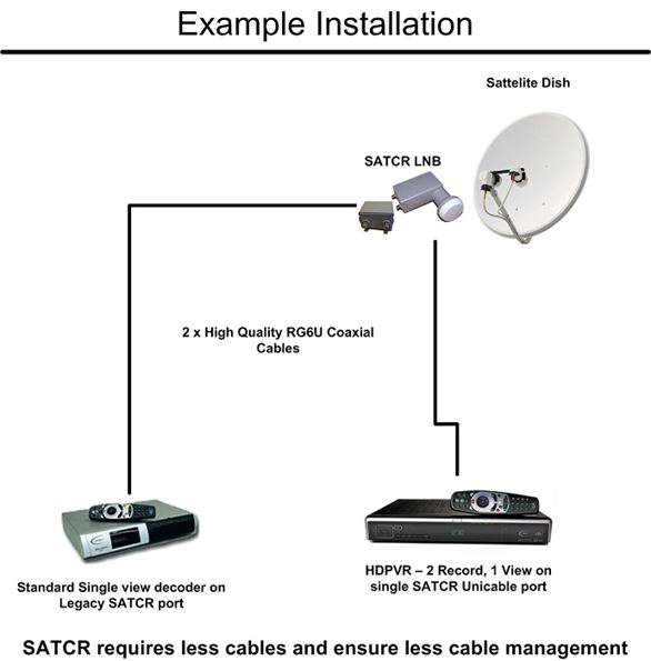 SATCR Unicable LNB Installation Example Diagram