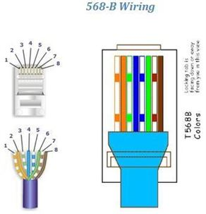 STP or UTP 568B Termination/Crimping Standard