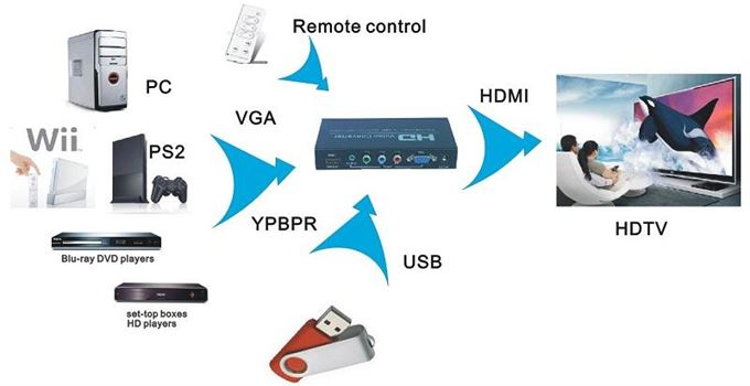 VGA or Component / YPbPr & Audio to HDMI Converter with USB Media Player