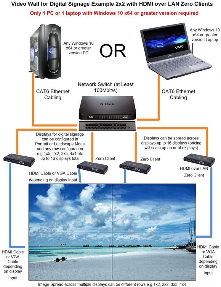 2x2 UltraHD 4k Video Wall Display Equipment for Digital Signage over Ethernet Network