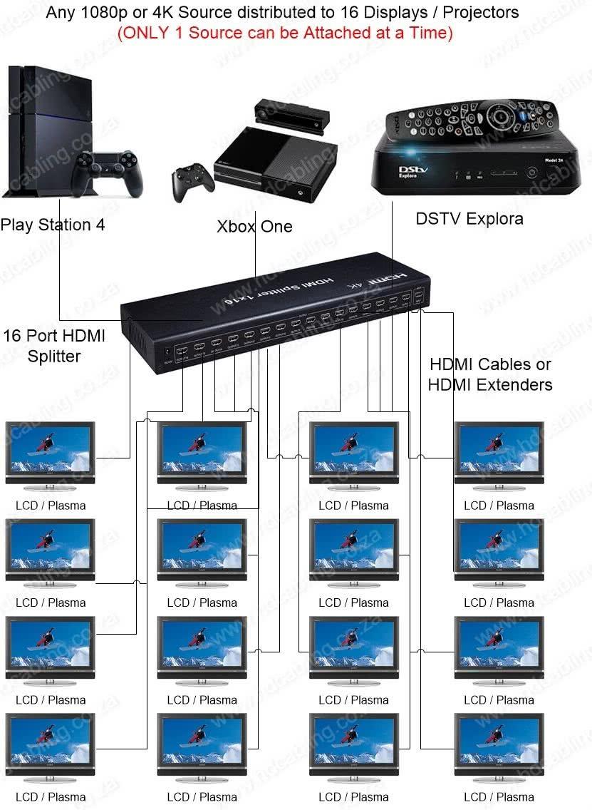 16 Port HDMI Splitter (1x16) | 4k Ultra HD 4096x2160 Resolution