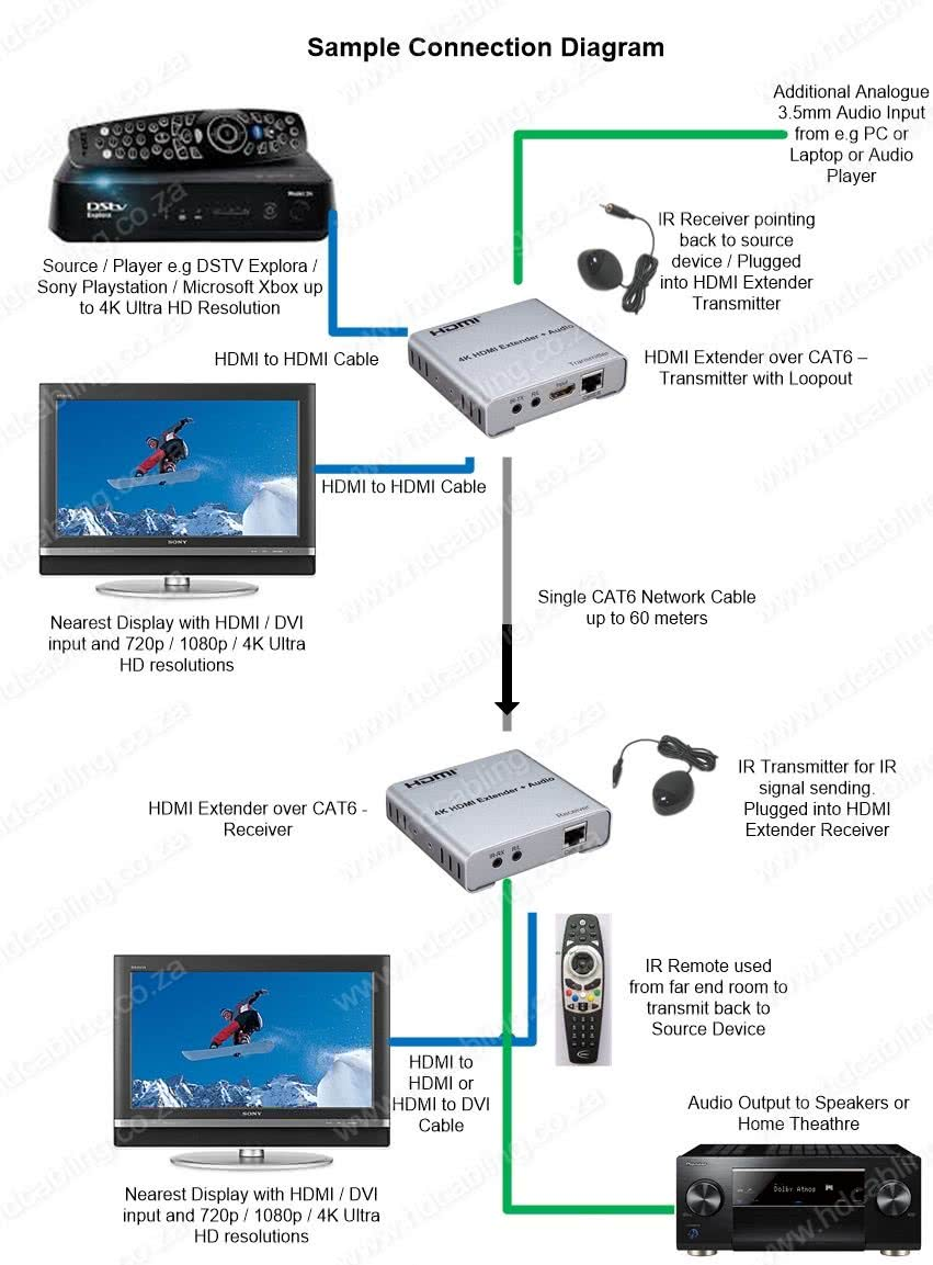 Blackweb HDMI Extender Cat 6 Over IR 1080P