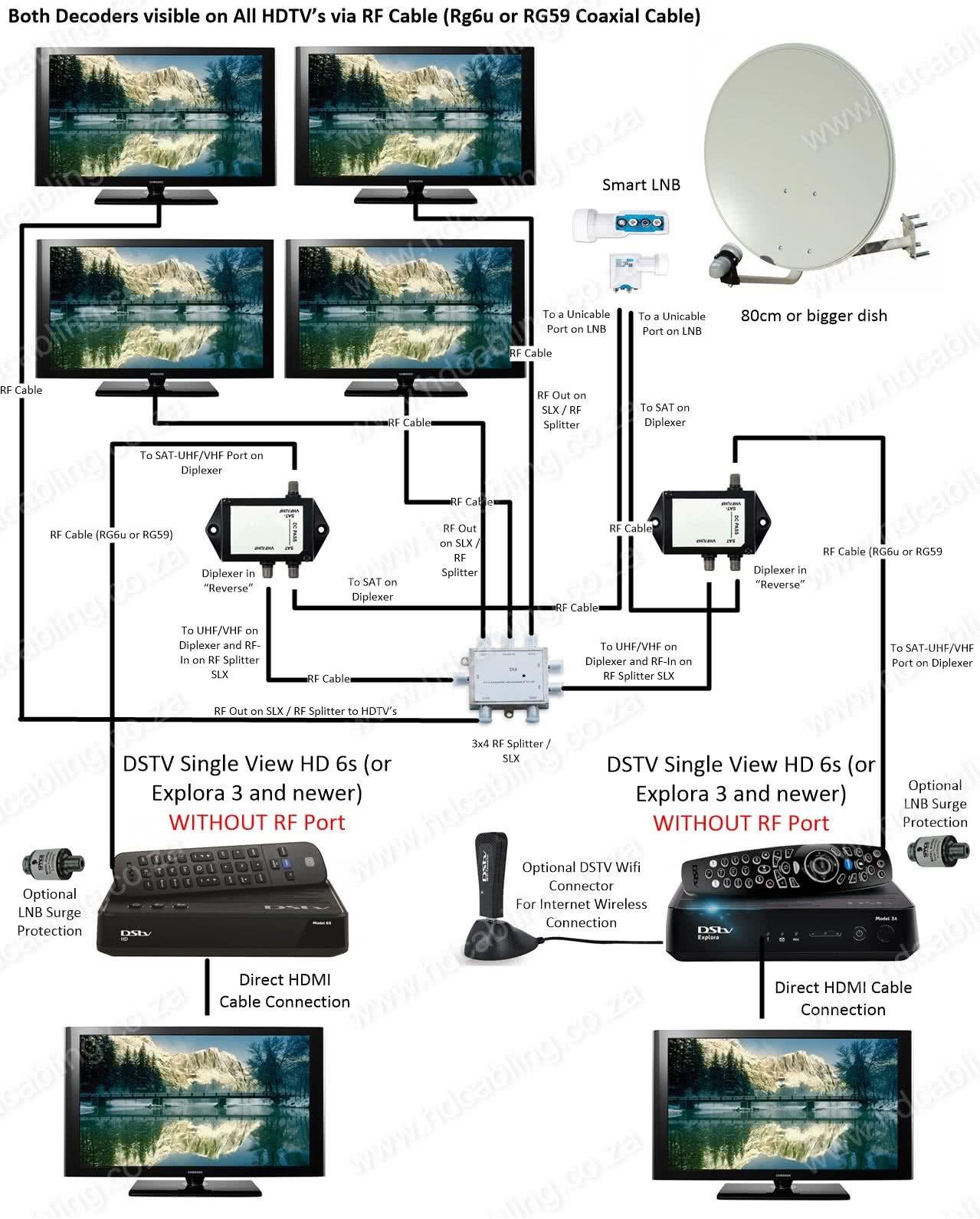 Dstv Xtraview Installation  U0026 Frequencies  Dstv User Bands