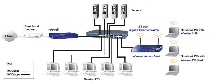 18 Port Rack Mountable Gigabit Switch | 2 SFP Ports for Transceiver Modules | OEM